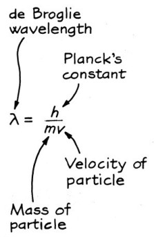 The relation among the wavelength, mass and velocity of an object with mass. (From The Fascination of Physics by Jacqueline Spears and Dean Zollman, used with permission.)