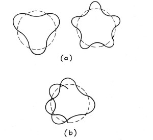 de Broglie's waves in circles
